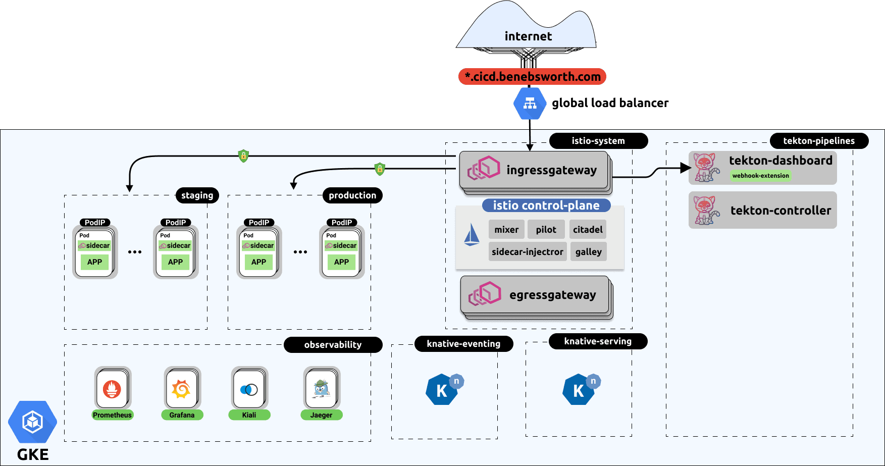 Kubernetes-centric Continuous Delivery